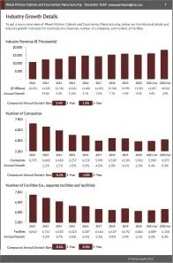 Wood Kitchen Cabinet and Countertop Manufacturing Revenue