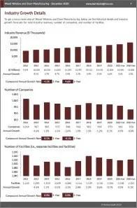 Wood Window and Door Manufacturing Revenue