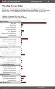 Appliance & Consumer Electronics Stores Operating Expense