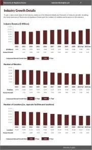 Electronics & Appliance Stores Revenue Growth