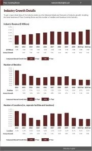 Floor Covering Stores Revenue Growth