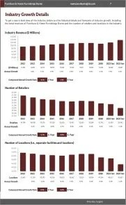 Furniture & Home Furnishings Stores Revenue Growth