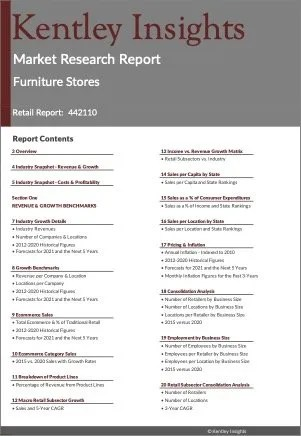 Furniture Stores Market Research Report
