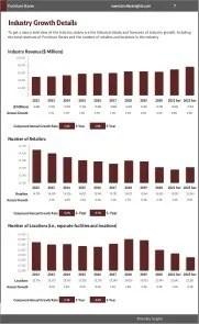 Furniture Stores Revenue Growth