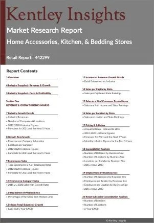 Home Accessories, Kitchen, & Bedding Stores Market Research Report