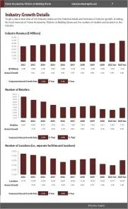 Home Accessories, Kitchen, & Bedding Stores Revenue Growth