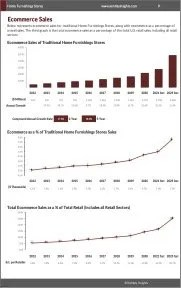 Home Furnishings Stores Ecommerce Growth
