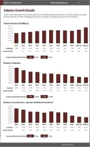 Home Furnishings Stores Revenue Growth