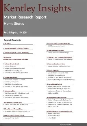 Home Stores Market Research Report