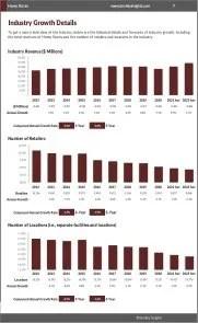 Home Stores Revenue Growth