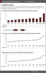 Liquefied Petroleum Gas (LPG) & Propane Dealers Ecommerce Growth