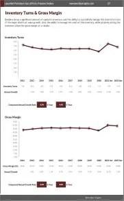 Liquefied Petroleum Gas (LPG) & Propane Dealers Inventory Turns Gross Margin