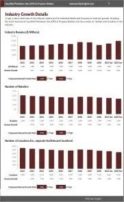 Liquefied Petroleum Gas (LPG) & Propane Dealers Revenue Growth