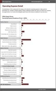 Office Supply Stores Operating Expense