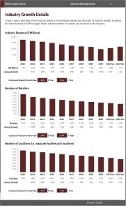 Office Supply Stores Revenue Growth