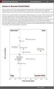 Retail Ecommerce Sites (Online Only) BCG Matrix