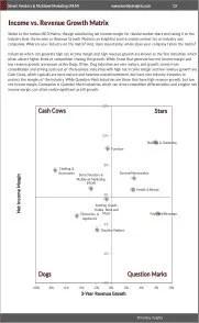 Street Vendors & Multilevel Marketing (MLM) BCG Matrix