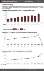 Street Vendors & Multilevel Marketing (MLM) Ecommerce Growth
