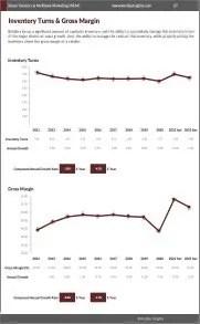 Street Vendors & Multilevel Marketing (MLM) Inventory Turns Gross Margin