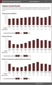 Street Vendors & Multilevel Marketing (MLM) Revenue Growth