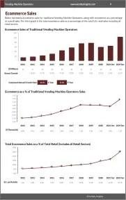 Vending Machine Operators Ecommerce Growth