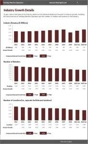 Vending Machine Operators Revenue Growth