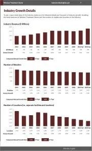 Window Treatment Stores Revenue Growth
