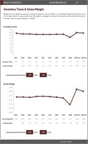 Women's Clothing Stores Inventory Turns Gross Margin