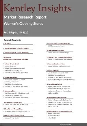 Women's Clothing Stores Market Research Report