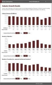 Women's Clothing Stores Revenue Growth