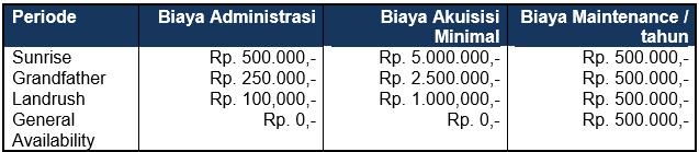 daftar biaya domain anything id