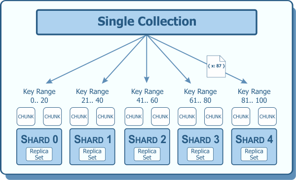 Choosing A Good Shard Key In Mongodb Blog Of Ken W Alger