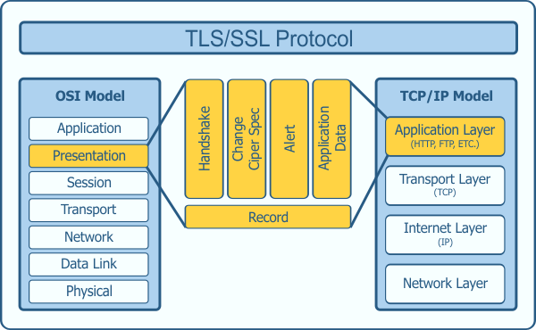 Iot Security With Ssl  Tls In Micropython