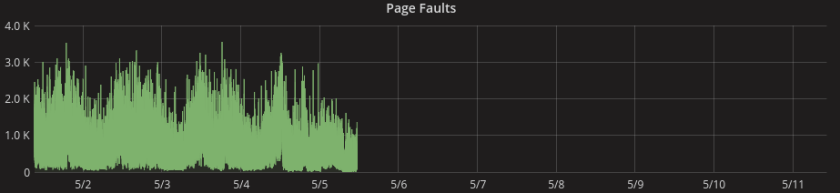 MongoDB Page Faults