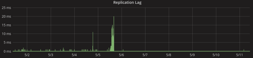 Replication Lag
