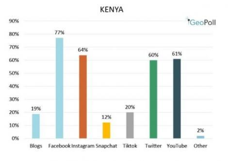Most popular social media sites in Kenya
