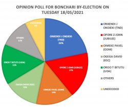 BONCHARI by-election: Opinion poll shows Jonah Ondieki likely to win
