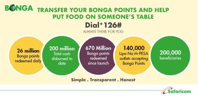 Safaricom Partners With Copia To Promote The Bonga For Good Initiative