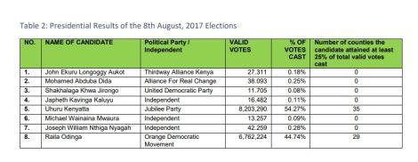 IEBC report