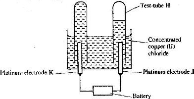The diagram below shows the apparatus that can be used to
