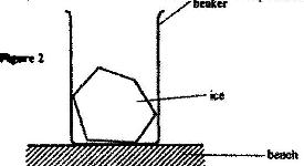 Figure 2 shows a beaker placed on a bench. A block of ice