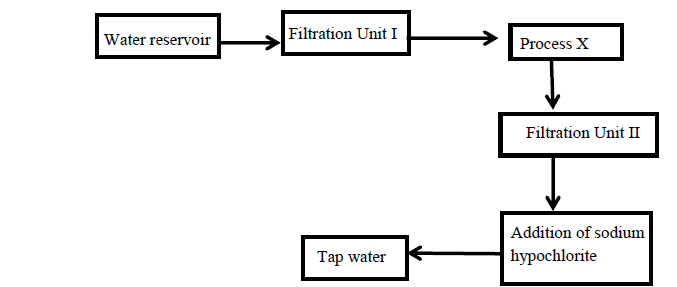 The flow chart below shows the various stages of water