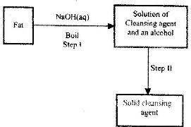 Study the flow chart below and answer the questions that