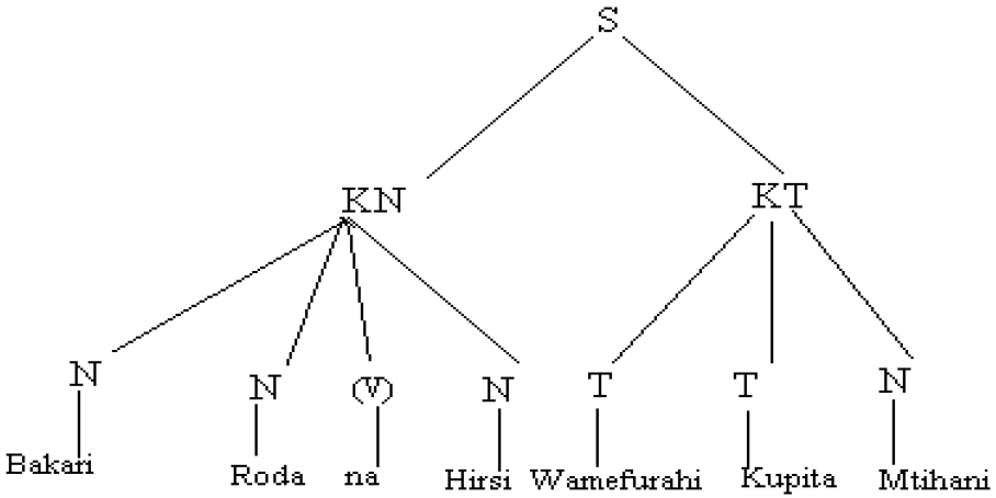 Chora vielelezo matawi vya sentensi ifuatayo: Bakari, Roda