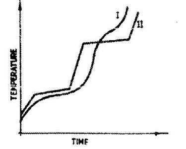 The curve below represents the variation of temperature
