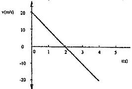 Figure 9 shows graph of velocity against time for a ball