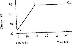 Figure 4 shows a graph of temperature against time when