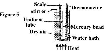 Figure 6 shows a simple set up for pressure law apparatus.