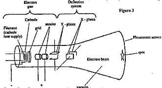 Figure 3 shows the main features of a cathode ray tube