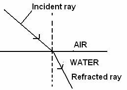 Illustrate using diagrams reflection and refraction of light